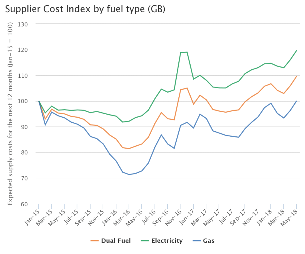 chart showing fluctuating UK energy prices for energy efficiency benefits post
