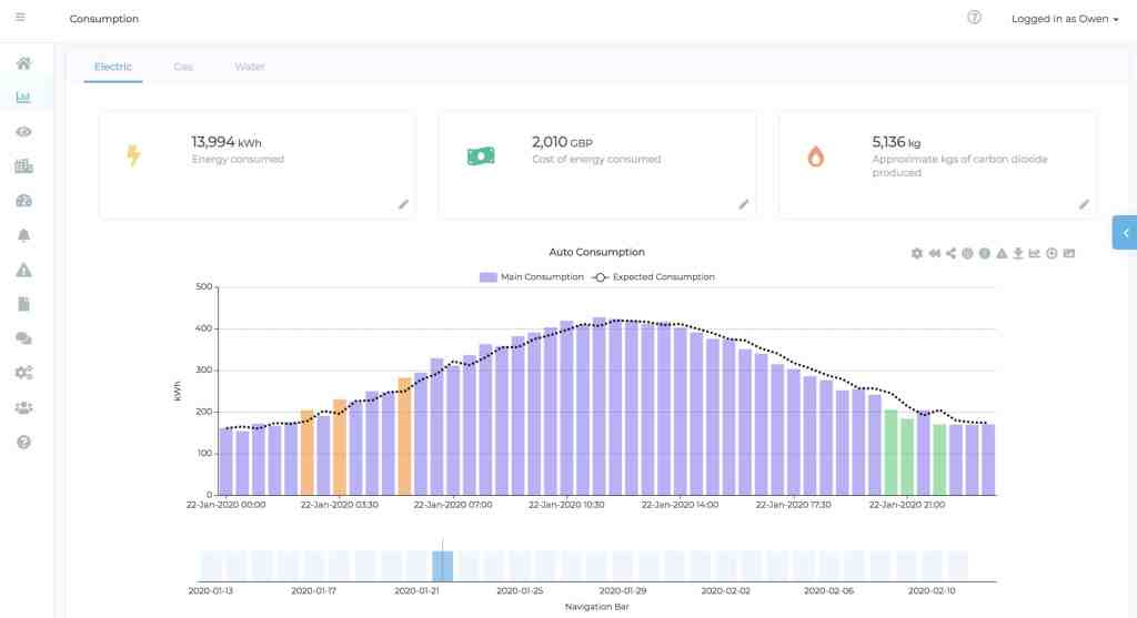 Screenshot of how Surple's analytics can help with remote energy management