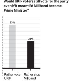 UKIP vs Miliband