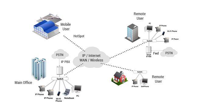 Voice over IP versus Public Switch Telephone Network