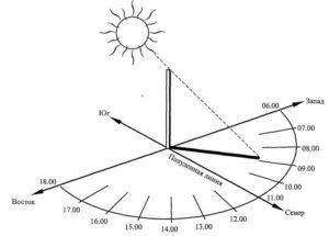 Определение сторон горизонта по длине тени