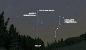 Determinação das partes para a luz da estrela polar
