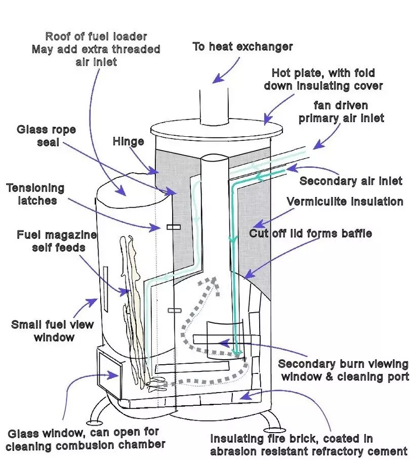 How to Build A Wood Stove: The Money-Saving Guide to DIY