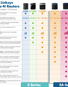 Linksys wireless router comparison chart also ea app enabled  dual band  rh survivalguide idiots