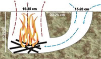 Dakota fire hole illustration