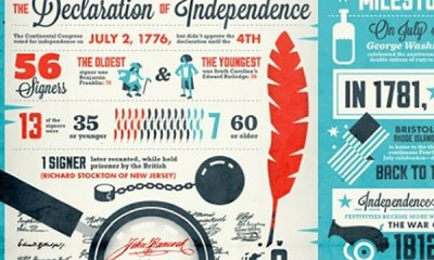 Patriotic Infographics   All Things American