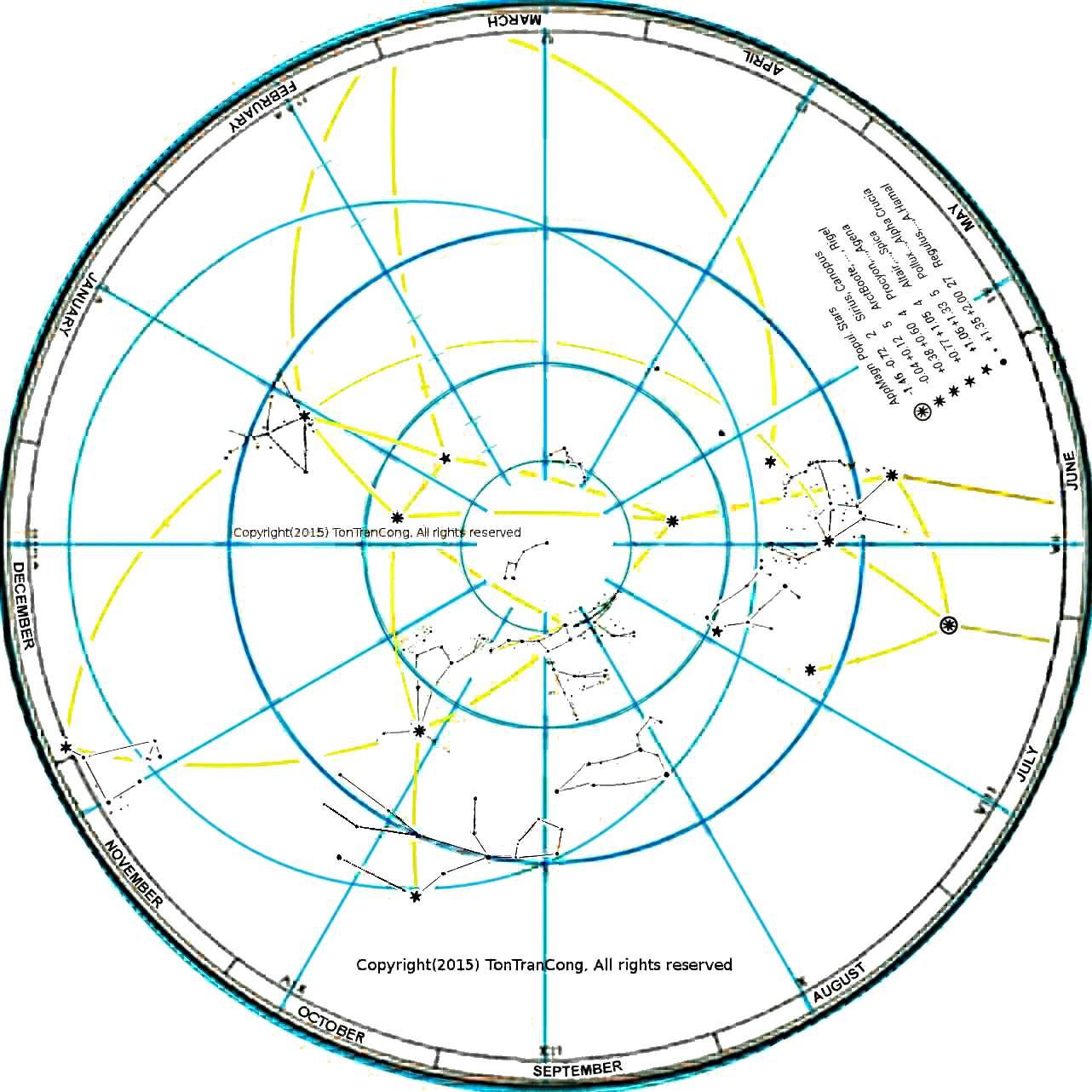 Sky-disk for Celestial Northern 3/4-sphere