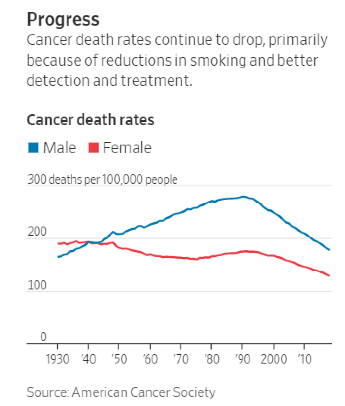 Really Good News About U.S. Cancer Death Rates