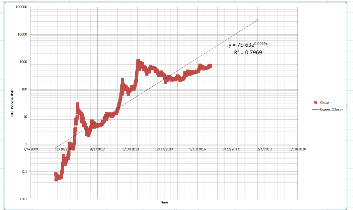 Long term bitcoin trend analysis ($8,000 to $9,000 in