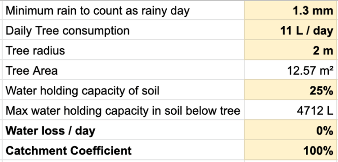 Assumptions for tree satisfaction calculation