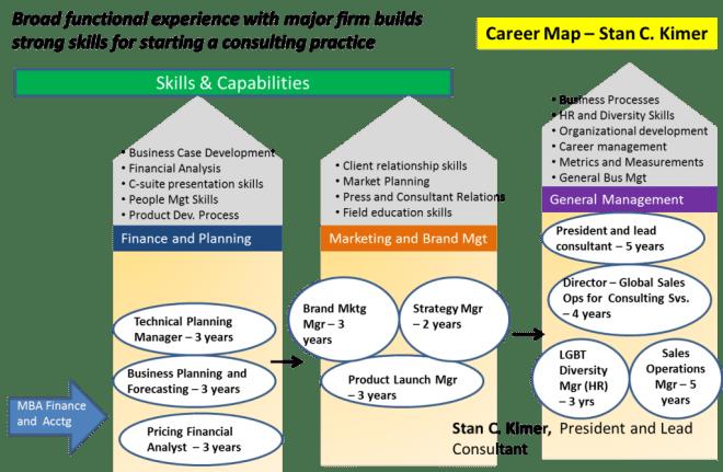 career map