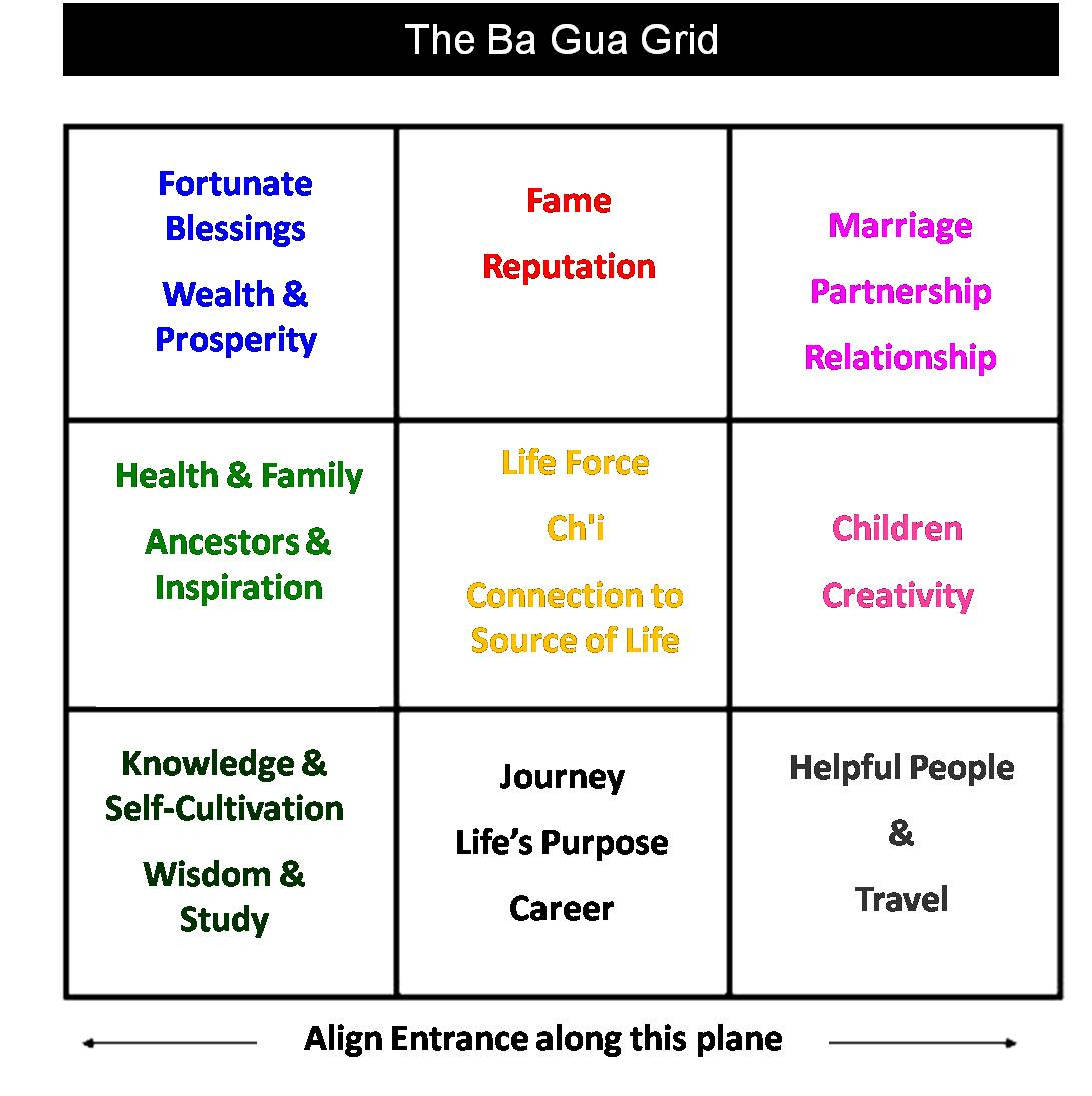 Charmant One Style Of Feng Shui Is To Overlay A Map Of Eight Tri Grams, Called  Ba Gua In Chinese.