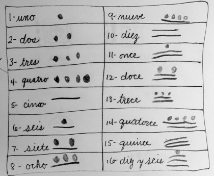 5 spanish and mayan numbers