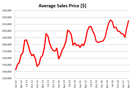 Listing Inventory Shortage Leads to First Ever 10.9% Spring Sales Drop