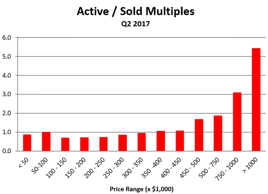 Graph Shows Active vs Sold Homes for Quarter 2 of 2017