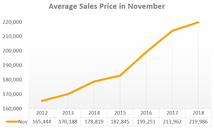 November Market Update: Pending Contracts Drop but Prices Continue to Rise