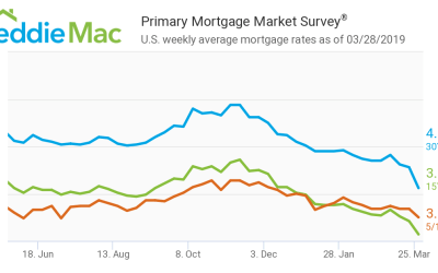 Does the Huge Drop in Interest Rates Increase Affordability?