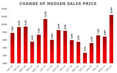 April Market Update: Median Sale Price Skyrockets by 12.4%