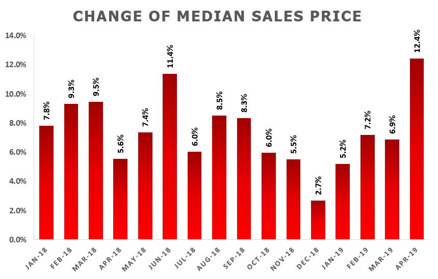 April Market Update: Median Sale Price Skyrockets by 12.4%