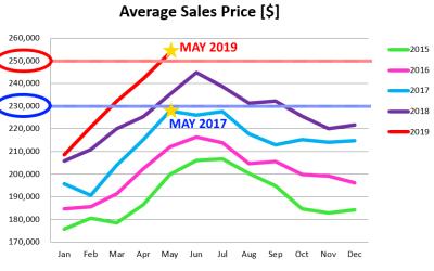 Market Update: Avg Sales Price Shattering the $250K Glass Ceiling