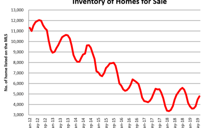Market Update: Building Permits Slump by 21%
