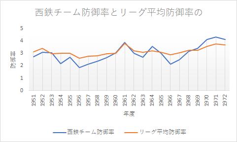 3連覇したプロ野球の球団~西鉄ライオンズ~