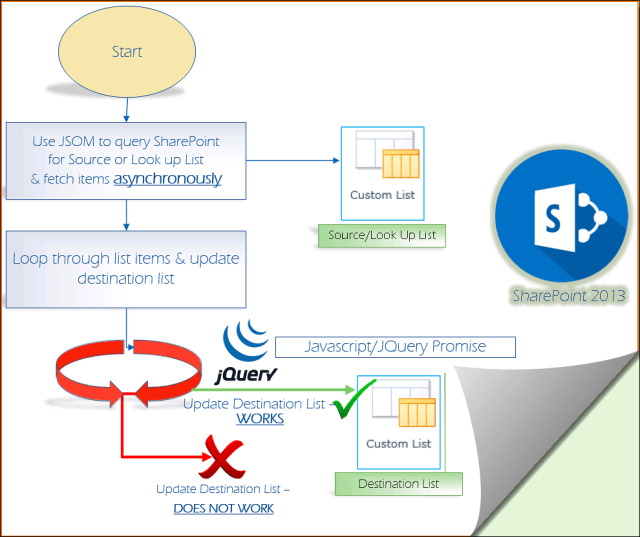 Using JQuery Promise for SharePoint 2013