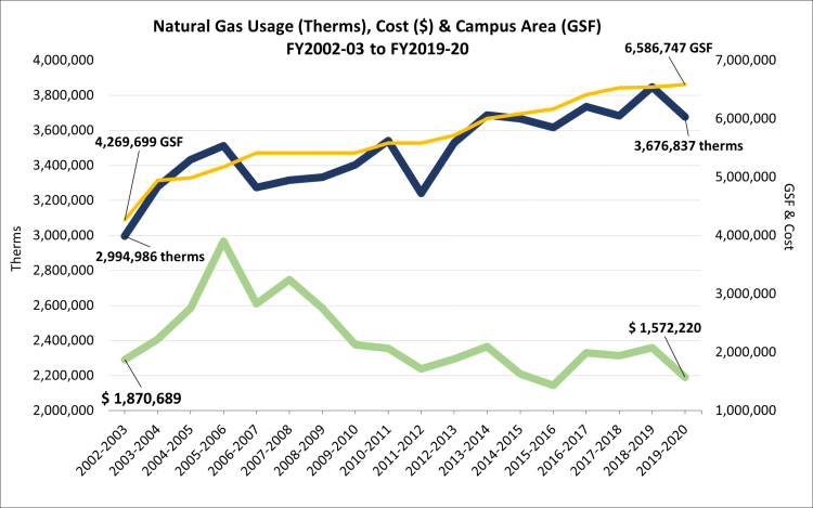 Natural Gas Consumption FY03-FY20