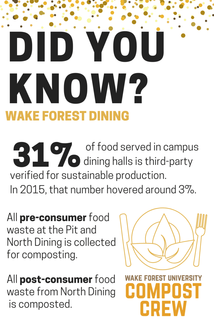 Did You Know? - Dining