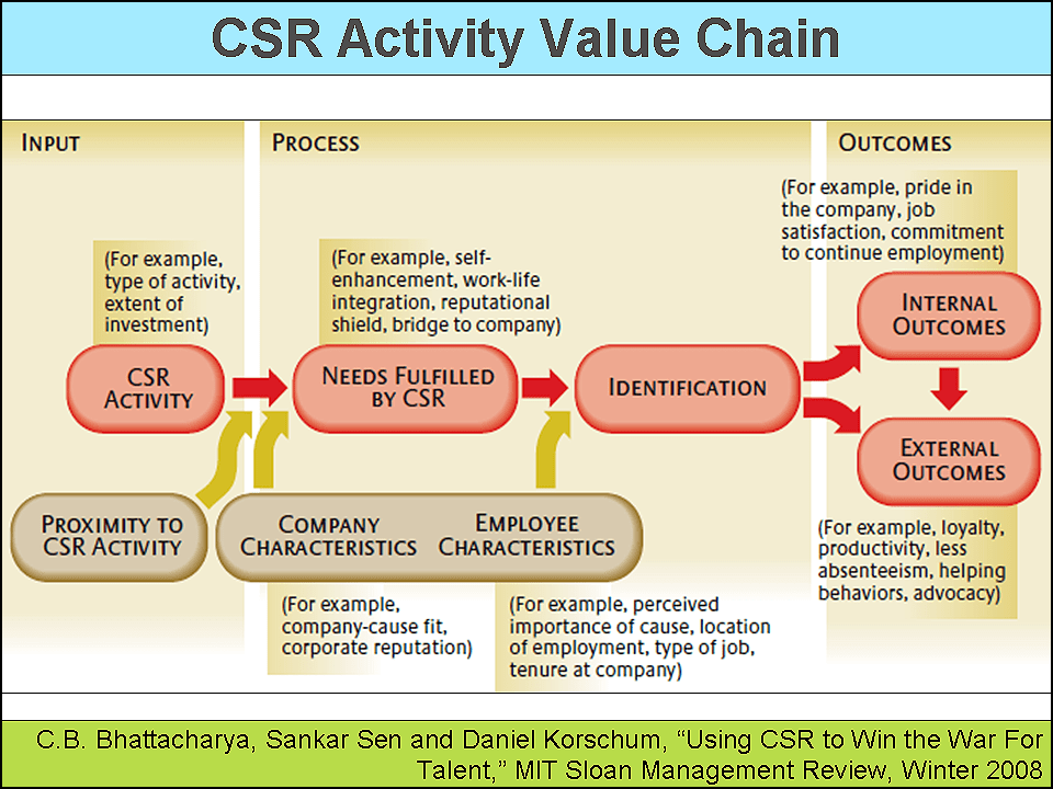 The Sustainability Enabled Business Value Chain Sustainability Advantage