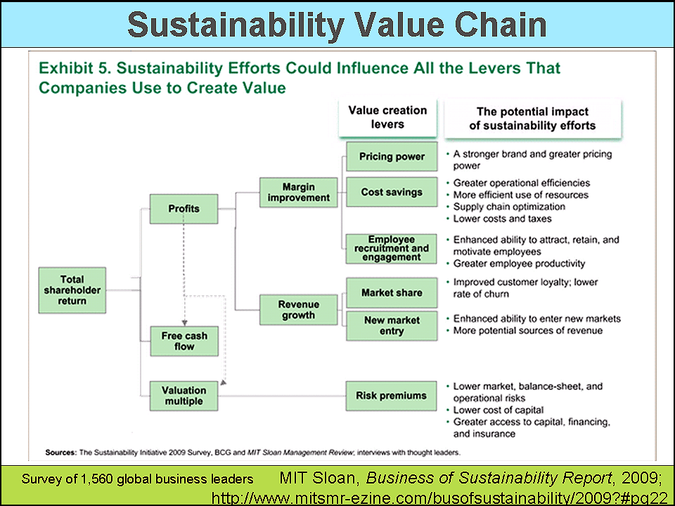 the value chain Value chain climbing happens when suppliers in emerging markets develop  capabilities by supplying, with aspirations to compete with the.