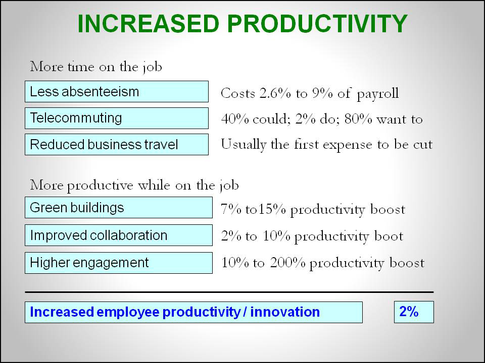 increased workplace productivity essay More importantly, this collaborative approach promotes creativity, ensures productivity, and increases employee happiness this is the heart of our work, and gender intelligence is proud to be a big part of this shift in perspective and process.