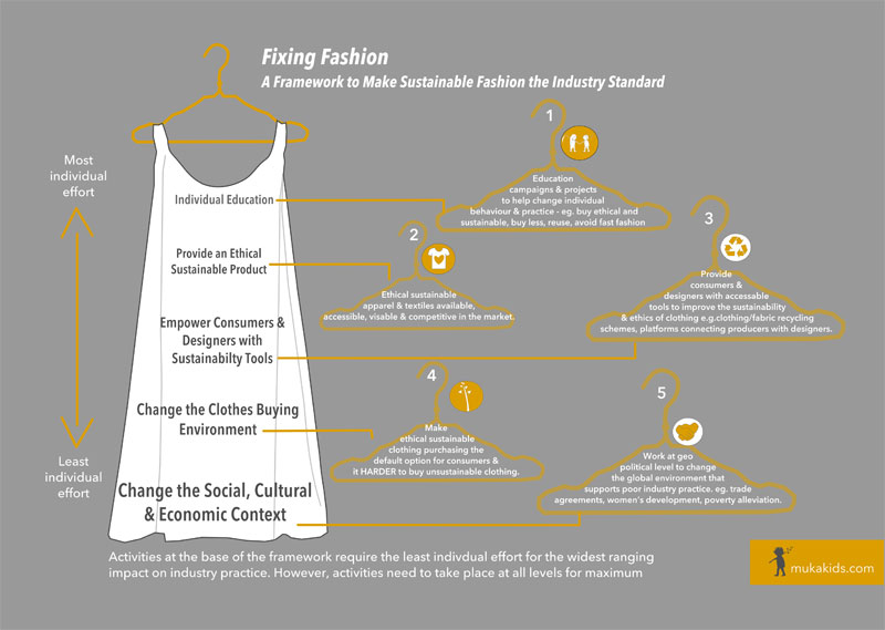 Fixing-Fashion-A-framework-for-making-sustainable-fashion-standard1