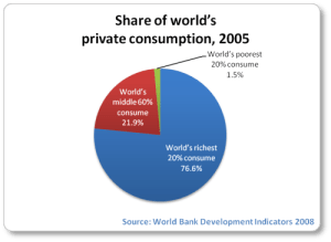 consumption-inequality-2005-pie