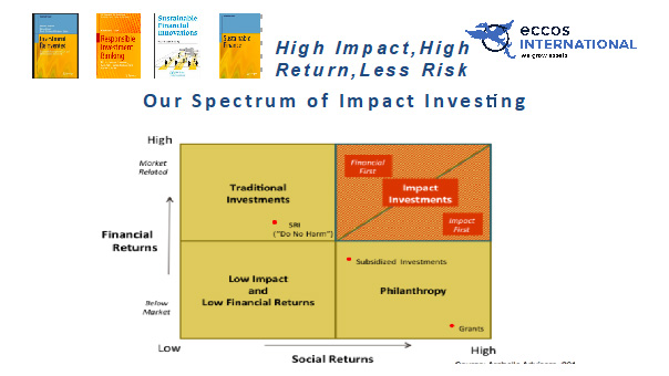 Impact Investing Typology