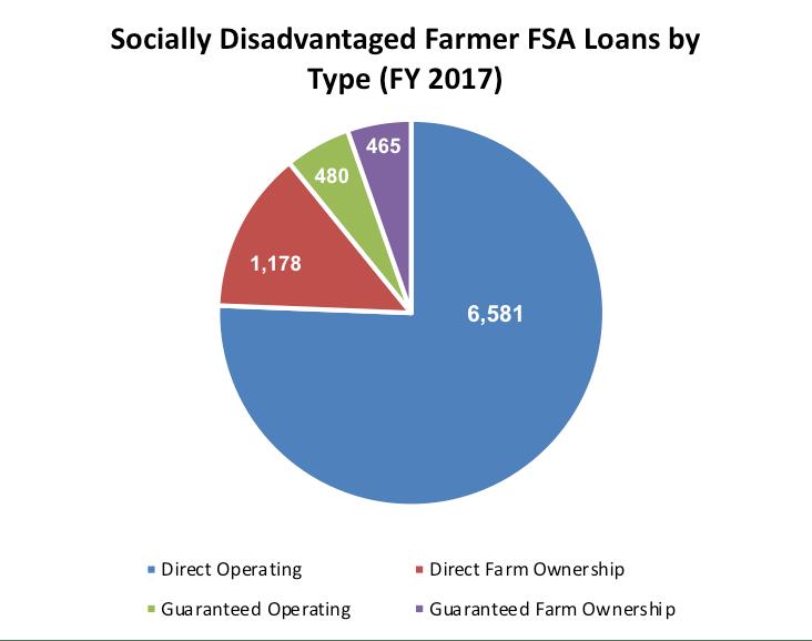 SDA FSA Farmer Loans by Type, FY 2017