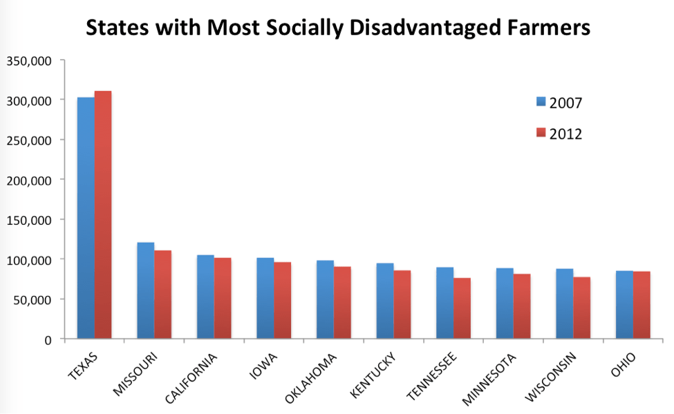 States with Most SDA Farmers. Credit: USDA.