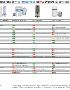 Visual chart that compares water filters also comparison of sustainable living rh sustainablebags