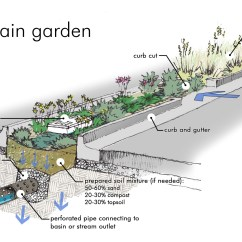 Green Roof Water Runoff Diagram Nissan X Trail T30 Radio Wiring February 2015 Urp 431 432 Sustainability In Claremont
