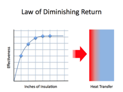 A line graph and a gradient show the diminishing returns of insulation. The effectiveness increases quickly at the beginning of adding insulation thickness, but soon the effectiveness is not increased much by the added thickness.