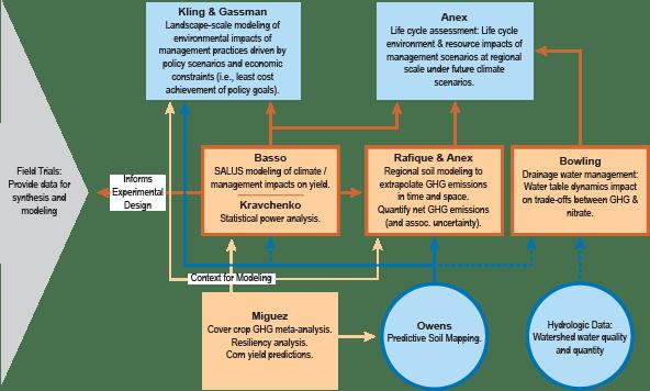 SustainablecornorgAnalysisandModeling