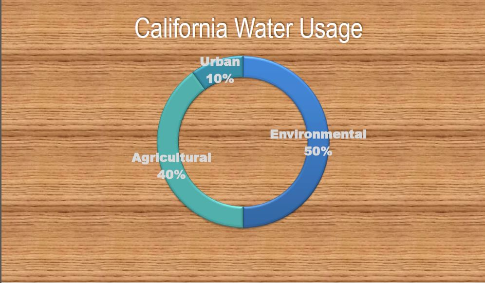 CA Water Usage (2)