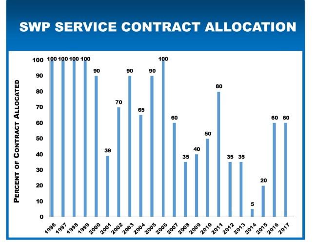 swp-allocations-2