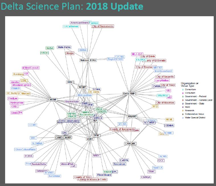 Delta Science Plan Update (2)