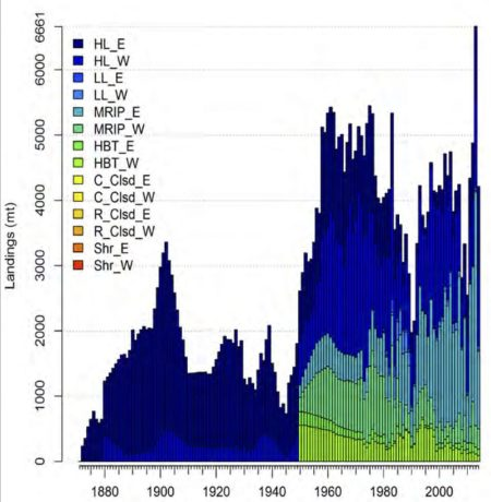 Landings of red snapper (all sectors combined, including recreational and commerical). Data prior to 1950 are model estimated