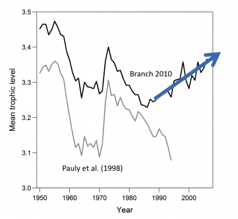 Figure 2.  Mean trophic level of global catch as updated by Branch et al. 2010.