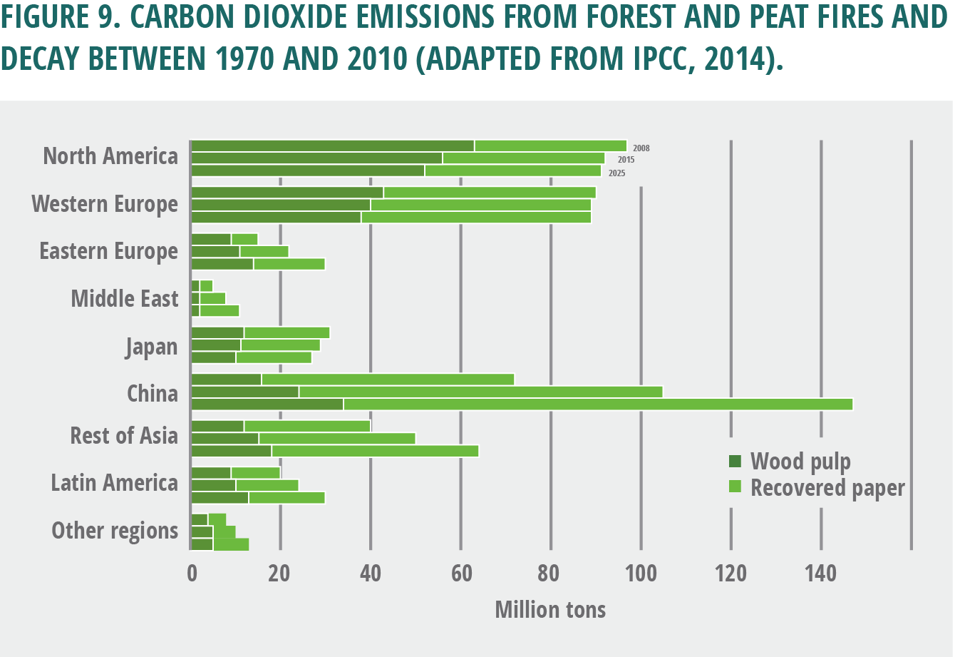hight resolution of carbon dioxide emissions from forest and peat fires and decay between 1970 and
