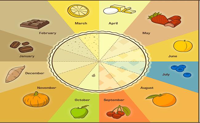Seasonal Pie Chart