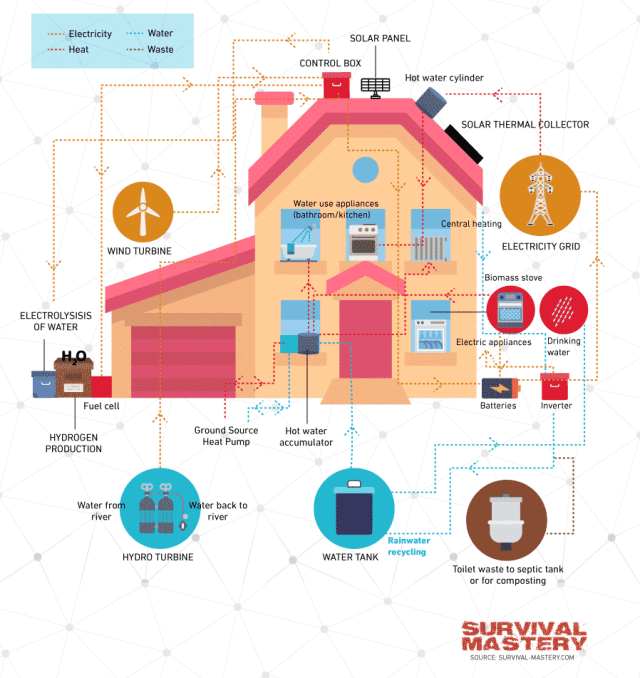 Diagram of a self-sufficient off-grid home
