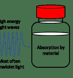 fluorescence diagram [ 1605 x 608 Pixel ]